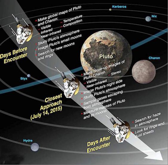 Pluto Journey