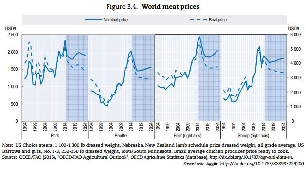 World Meat Prices