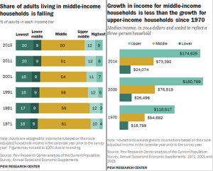 Middle Class Shrinks