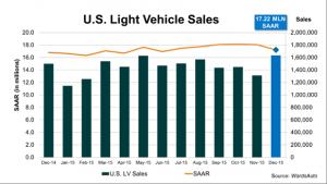 U.S. Light Vehicle Sales