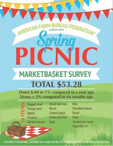 Marketbasket Survey