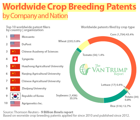 WW Crop Breeding Patents