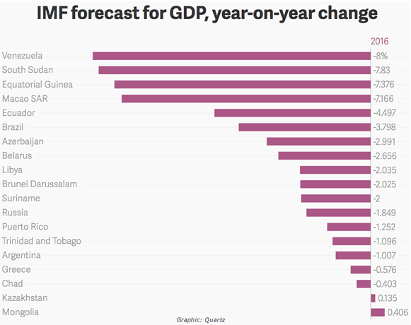 IMF forecast for GDP, year-on-year change