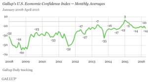 Confidence Index